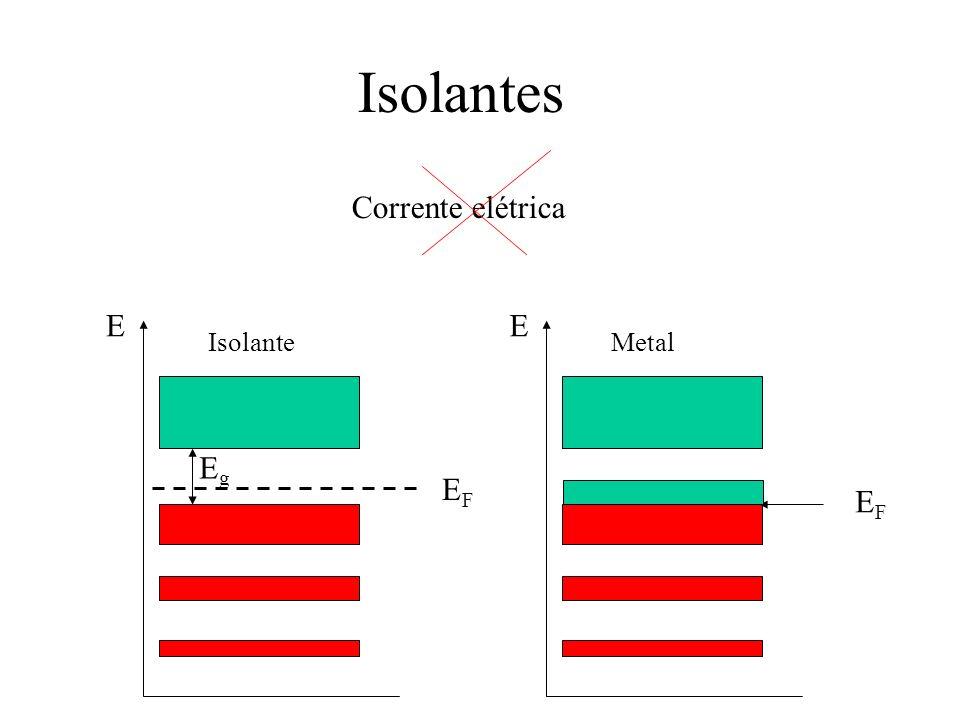 Isolantes Corrente elétrica E E Isolante Metal Eg EF EF