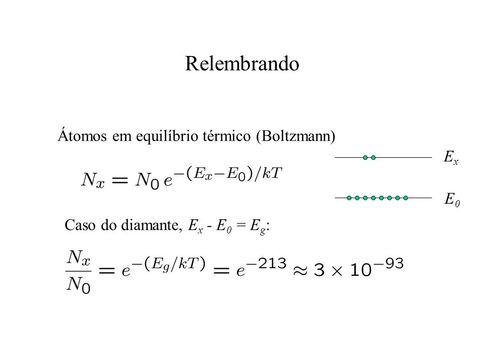 Relembrando Átomos em equilíbrio térmico (Boltzmann) Ex E0