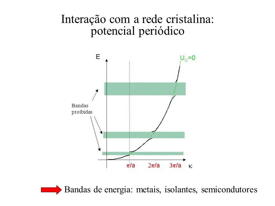Interação com a rede cristalina: potencial periódico