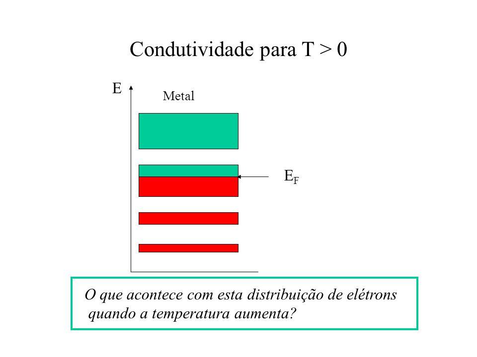 Condutividade para T > 0