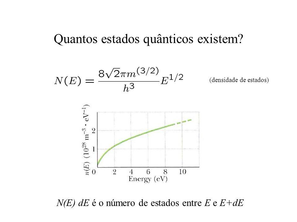 Quantos estados quânticos existem