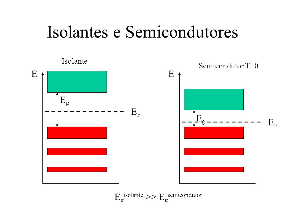 Isolantes e Semicondutores