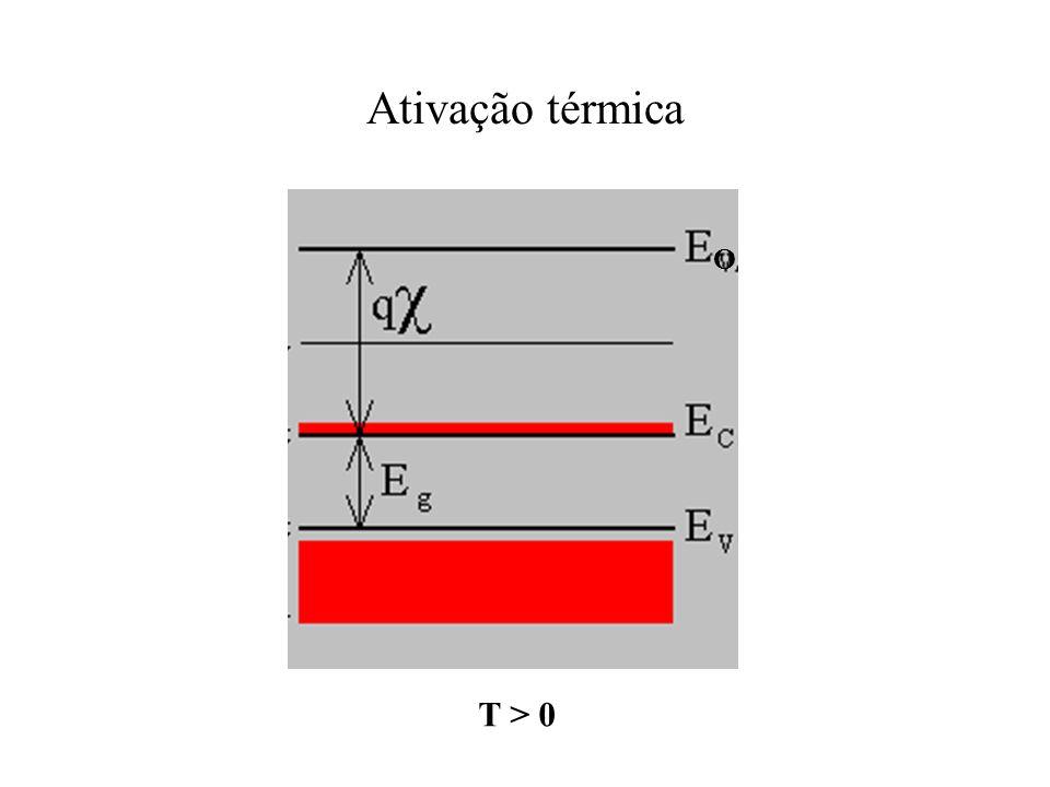 Ativação térmica O T > 0