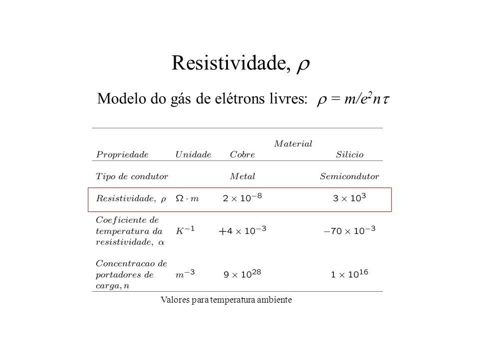 Resistividade, r Modelo do gás de elétrons livres: r = m/e2nt