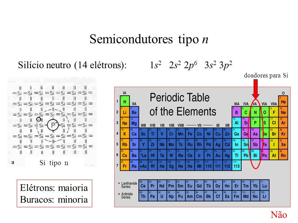 Semicondutores tipo n Silício neutro (14 elétrons): 1s2 2s2 2p6 3s2 3p2. doadores para Si.