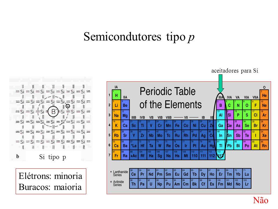 Semicondutores tipo p Elétrons: minoria Buracos: maioria Não Si tipo p