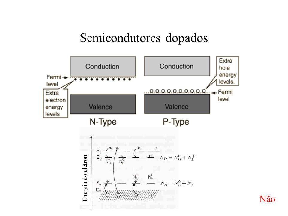 Semicondutores dopados
