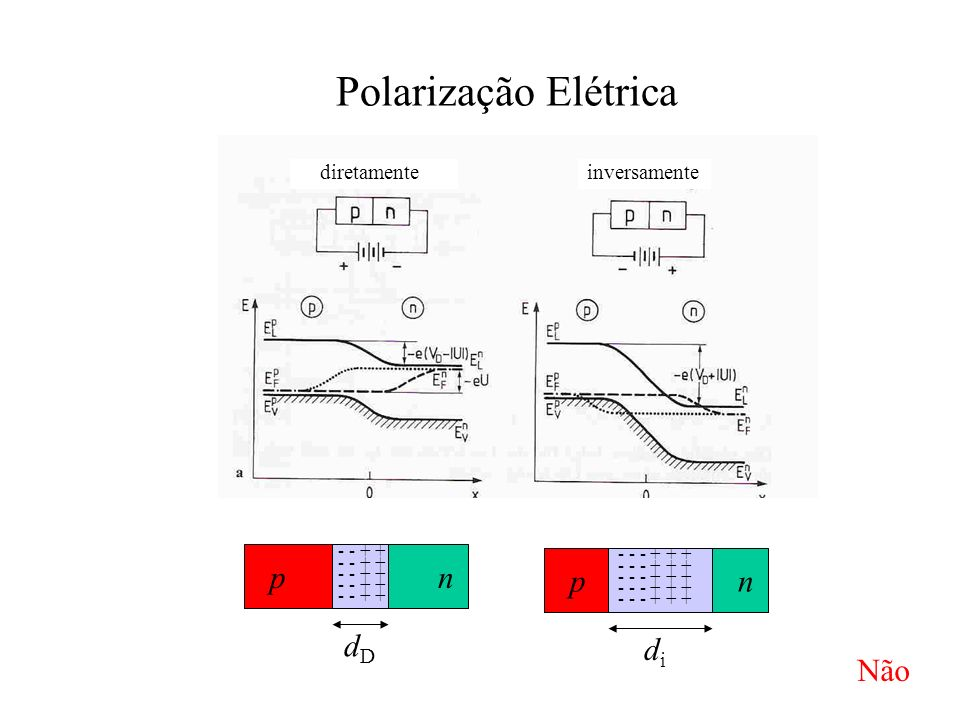 Polarização Elétrica p n p n dD di Não inversamente diretamente