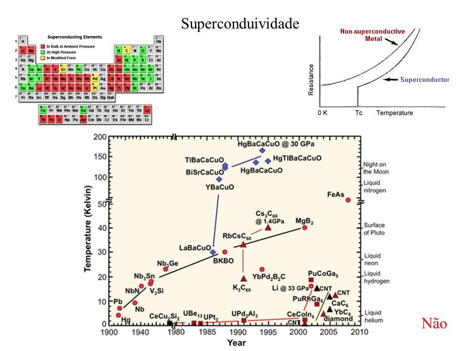 Superconduividade Não