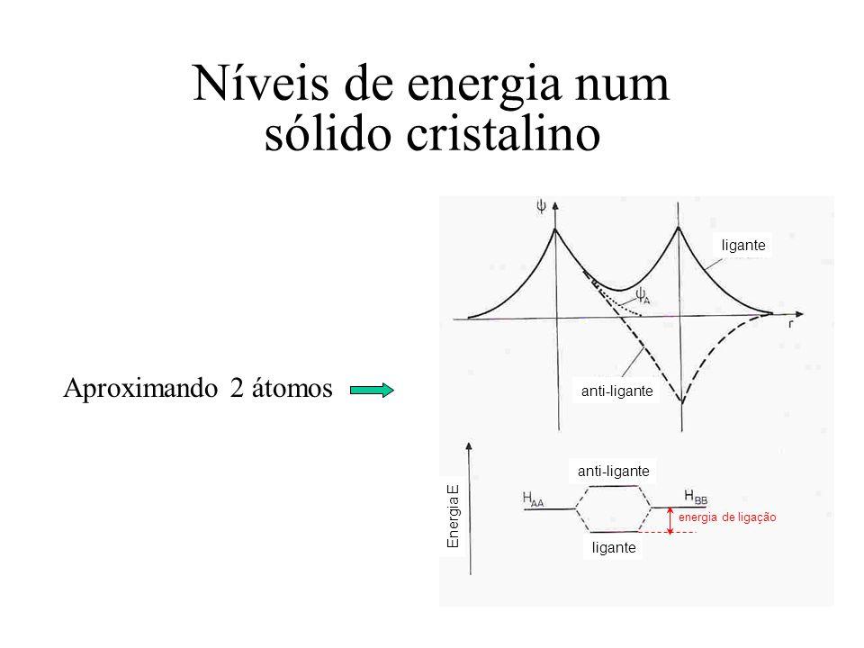 Níveis de energia num sólido cristalino