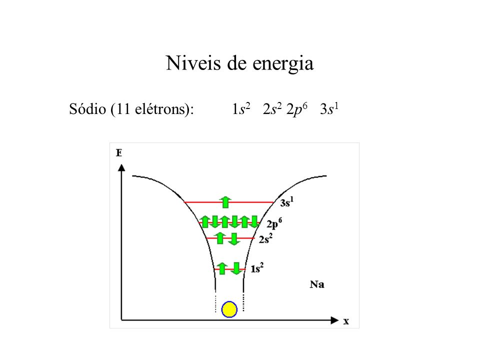 Niveis de energia Sódio (11 elétrons): 1s2 2s2 2p6 3s1