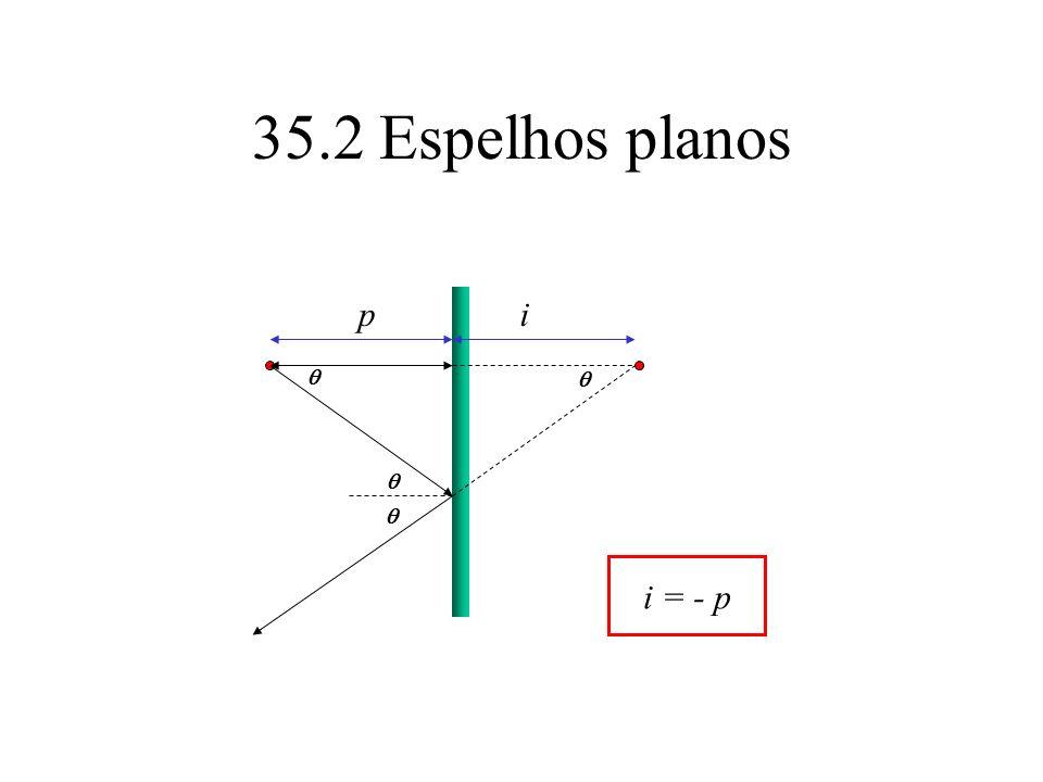 35.2 Espelhos planos p i q q q q i = - p