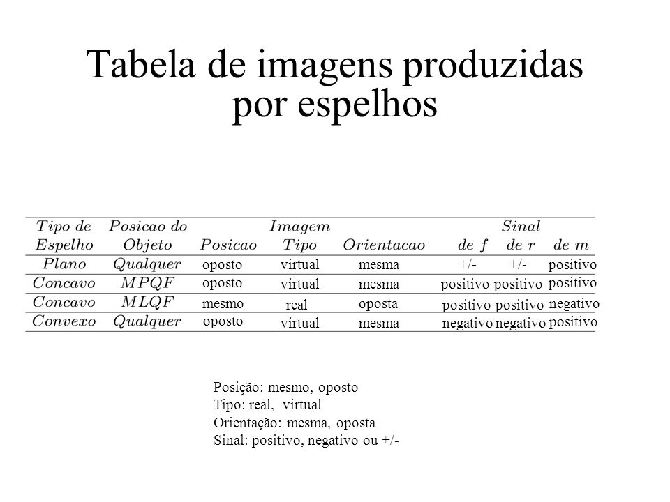 Tabela de imagens produzidas por espelhos