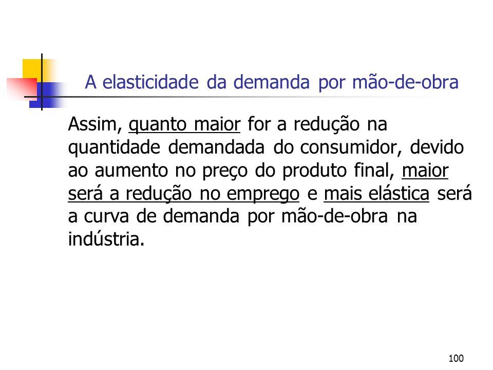 A elasticidade da demanda por mão-de-obra