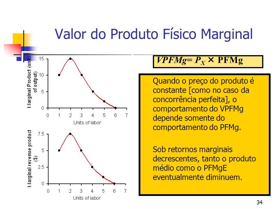 Valor do Produto Físico Marginal