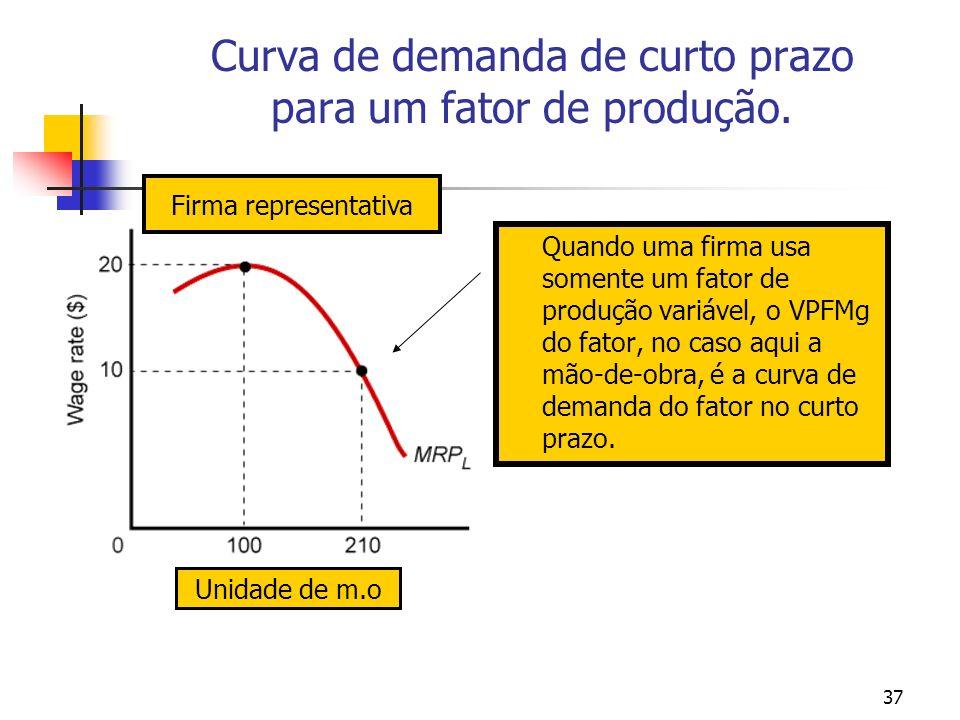 Curva de demanda de curto prazo para um fator de produção.