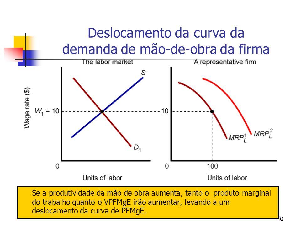 Deslocamento da curva da demanda de mão-de-obra da firma