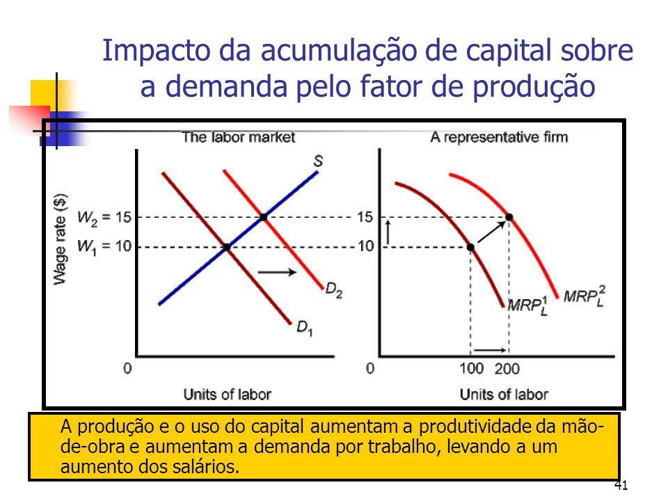 Impacto da acumulação de capital sobre a demanda pelo fator de produção