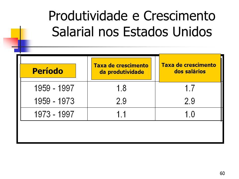 Produtividade e Crescimento Salarial nos Estados Unidos