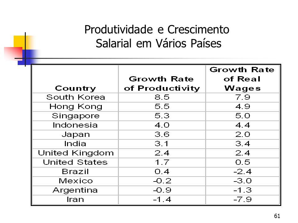 Produtividade e Crescimento Salarial em Vários Países