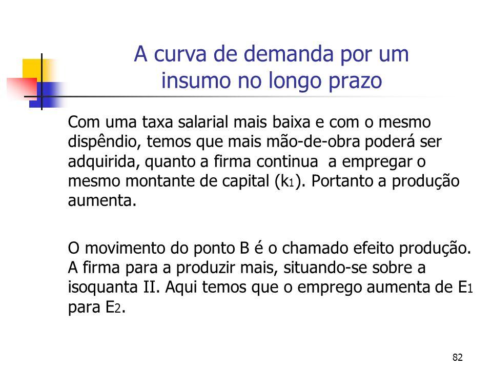 A curva de demanda por um insumo no longo prazo