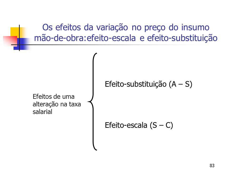 Os efeitos da variação no preço do insumo mão-de-obra:efeito-escala e efeito-substituição