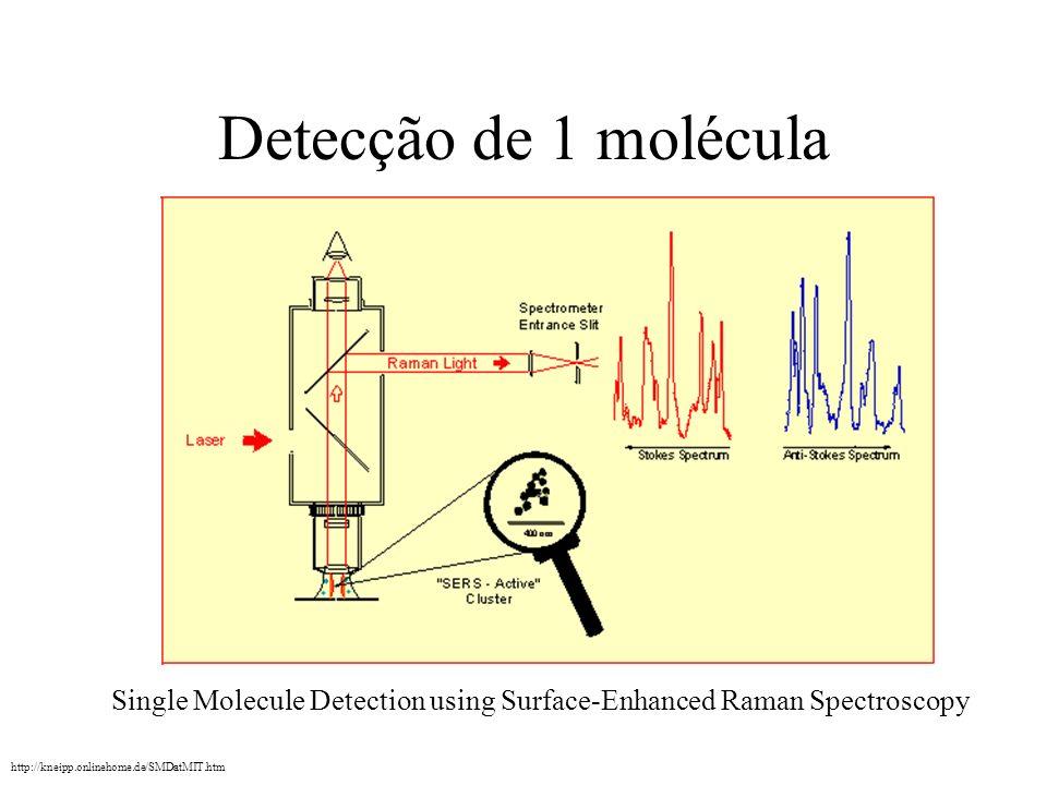 Detecção de 1 moléculaSingle Molecule Detection using Surface-Enhanced Raman Spectroscopy.