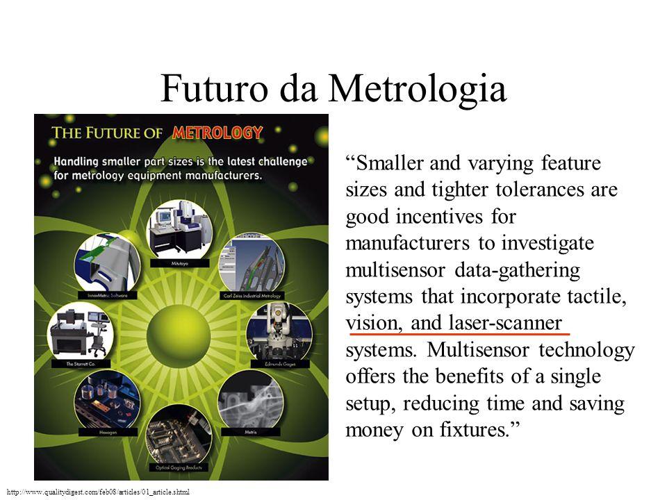 Futuro da Metrologia