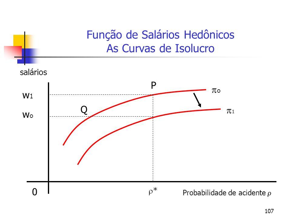 Função de Salários Hedônicos As Curvas de Isolucro