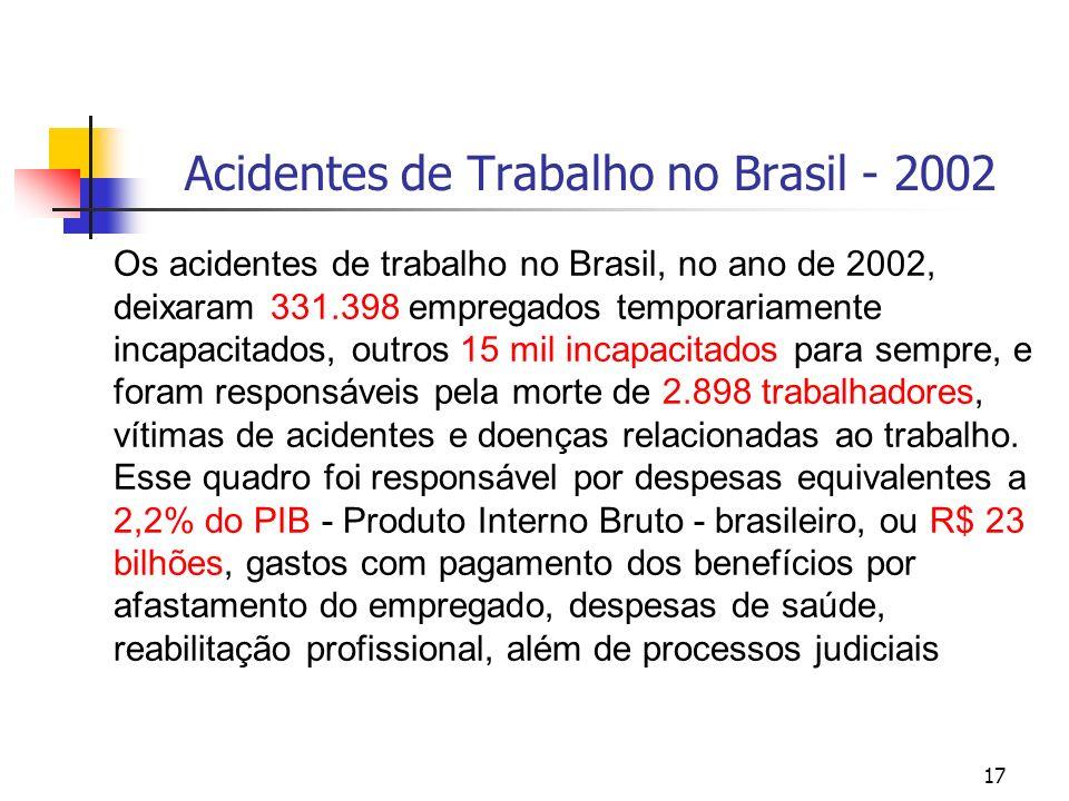 Acidentes de Trabalho no Brasil - 2002