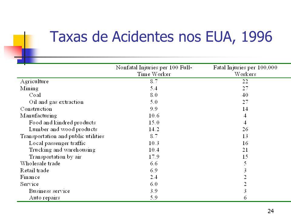 Taxas de Acidentes nos EUA, 1996