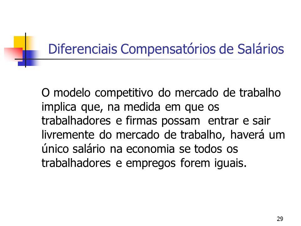 Diferenciais Compensatórios de Salários