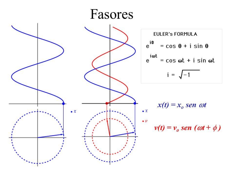 Fasores x(t) = xo sen wt v(t) = vo sen (wt + f )