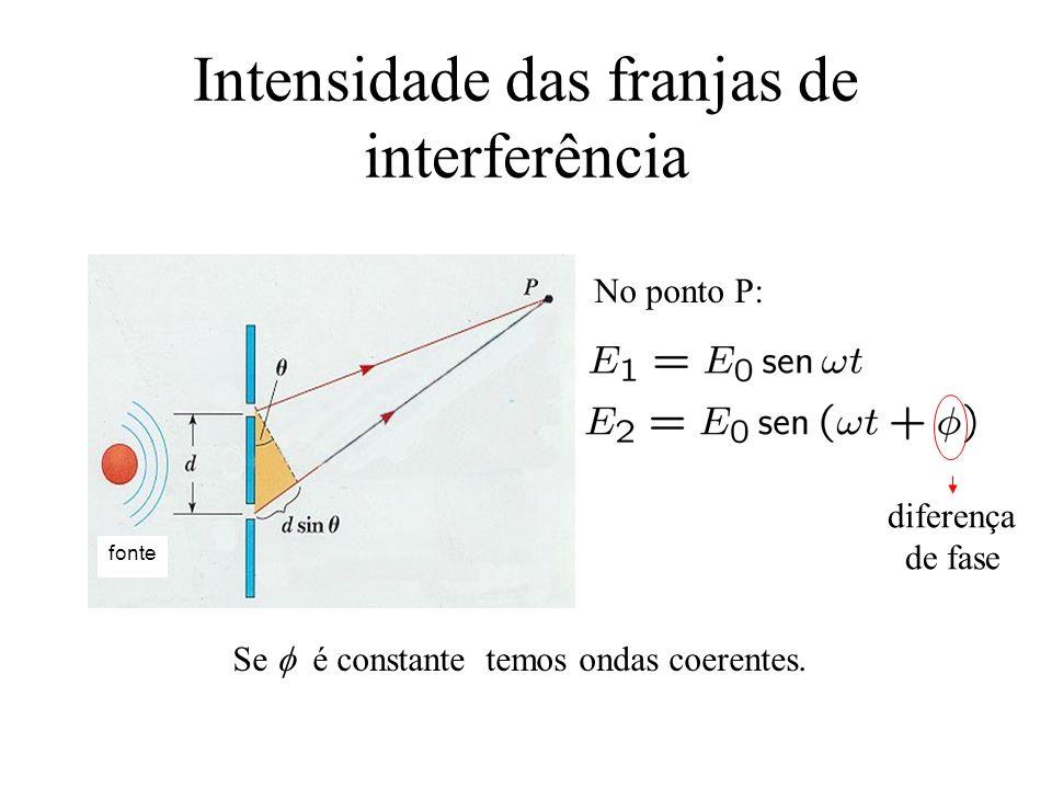 Intensidade das franjas de interferência