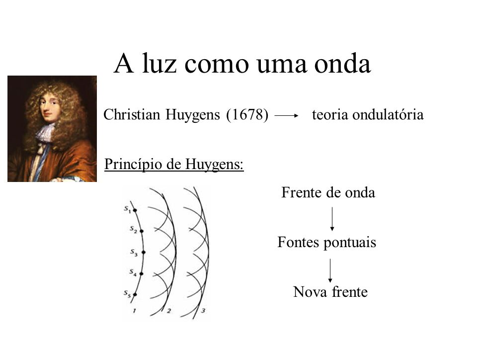 A luz como uma onda Christian Huygens (1678) teoria ondulatória