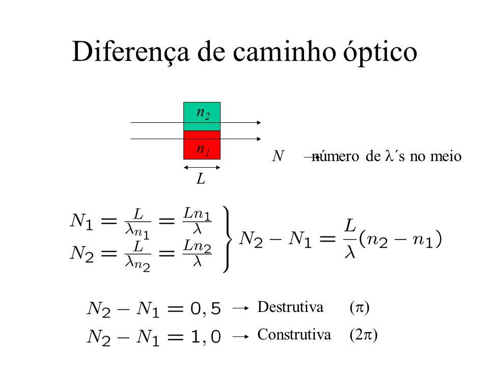 Diferença de caminho óptico