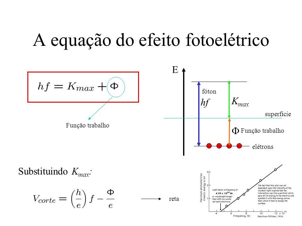 A equação do efeito fotoelétrico