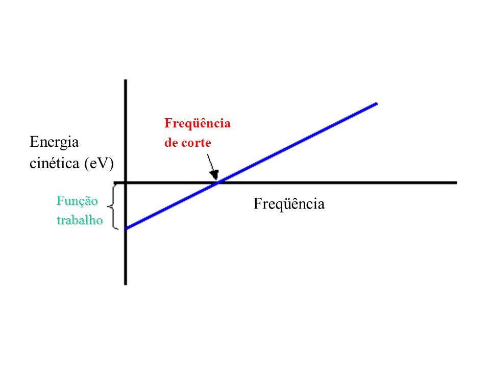 Freqüência de corte Função trabalho Energia cinética (eV)
