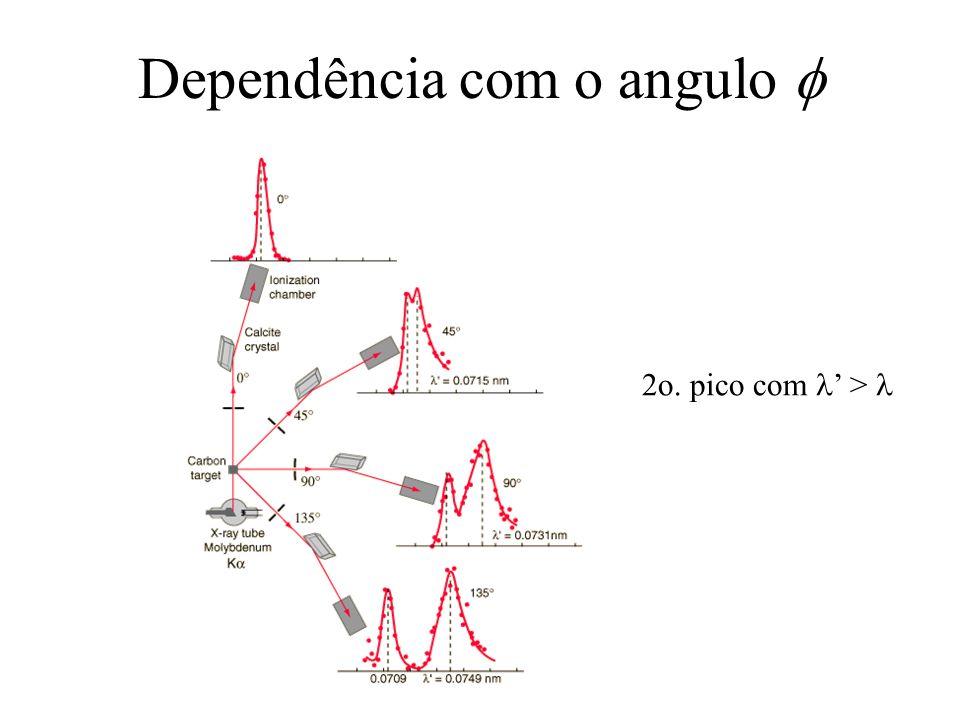 Dependência com o angulo f