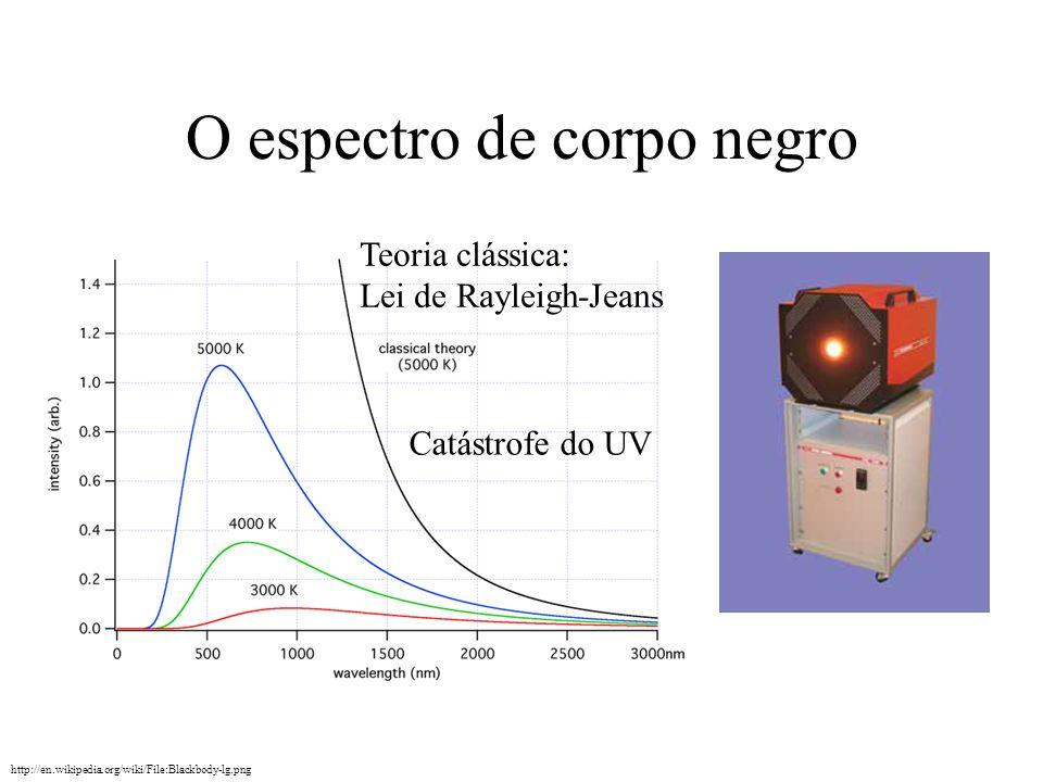 O espectro de corpo negro