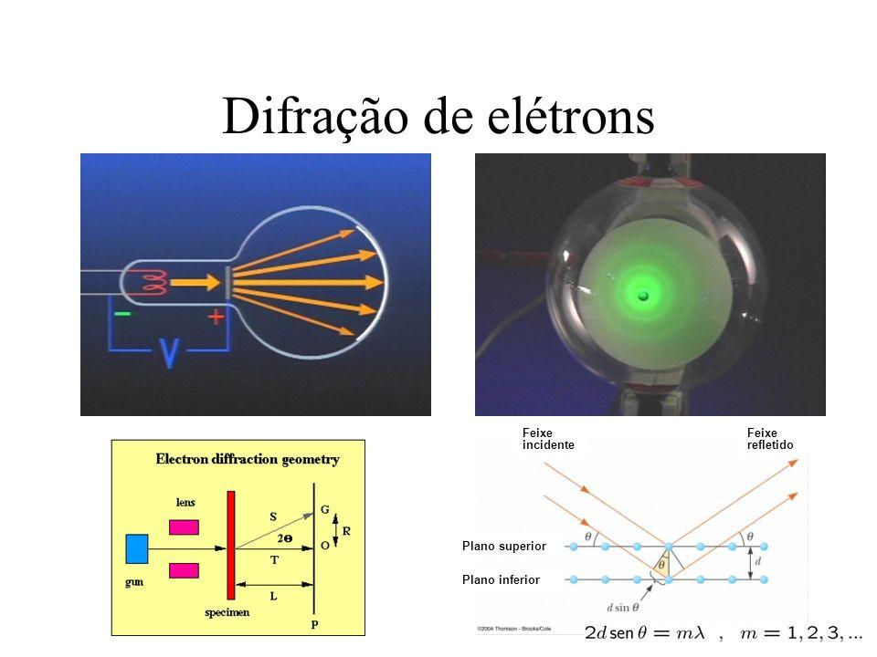 Difração de elétrons Plano superior Plano inferior Feixe incidente