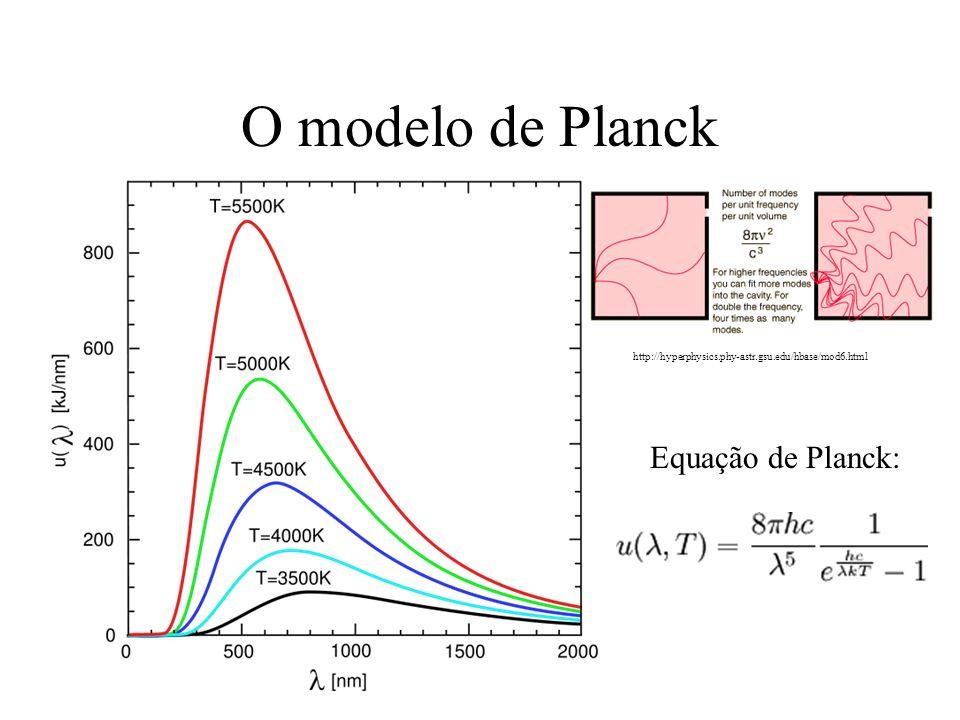 O modelo de Planck Equação de Planck: