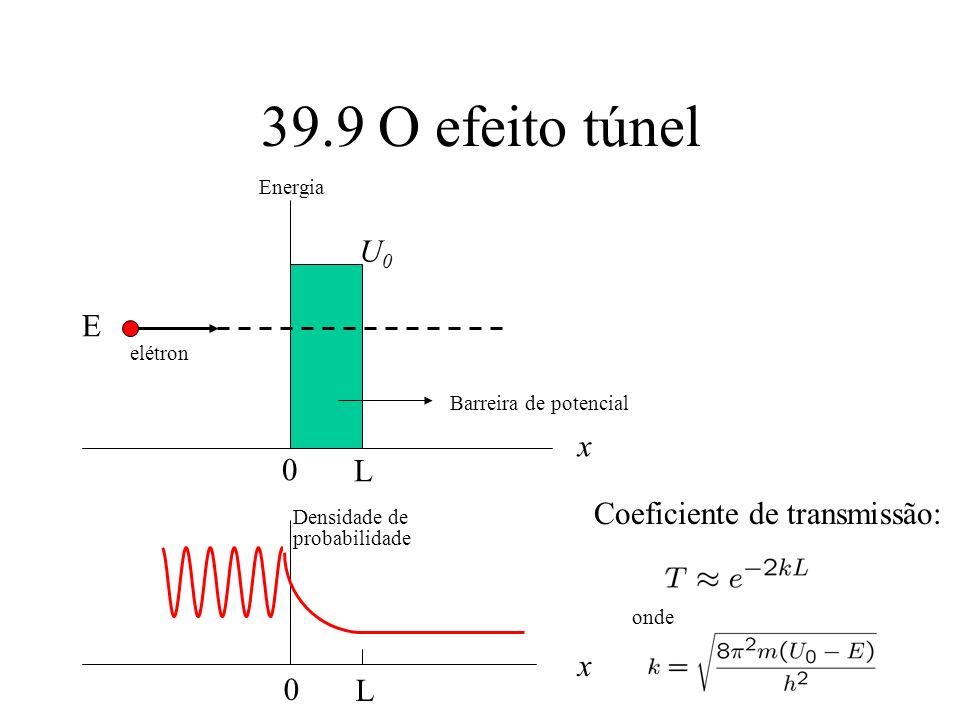 39.9 O efeito túnel U0 E x L Coeficiente de transmissão: x L Energia