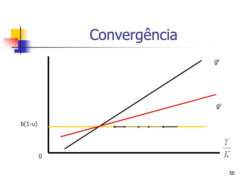 Convergência gk gy b(1-u)