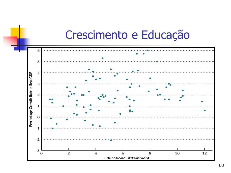 Crescimento e Educação