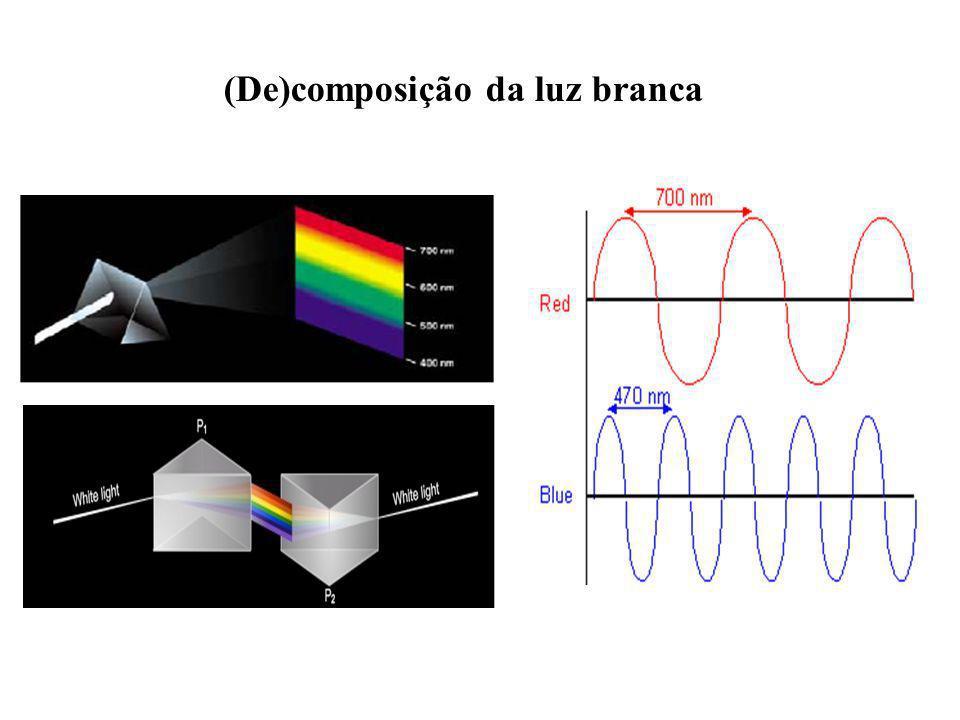 (De)composição da luz branca