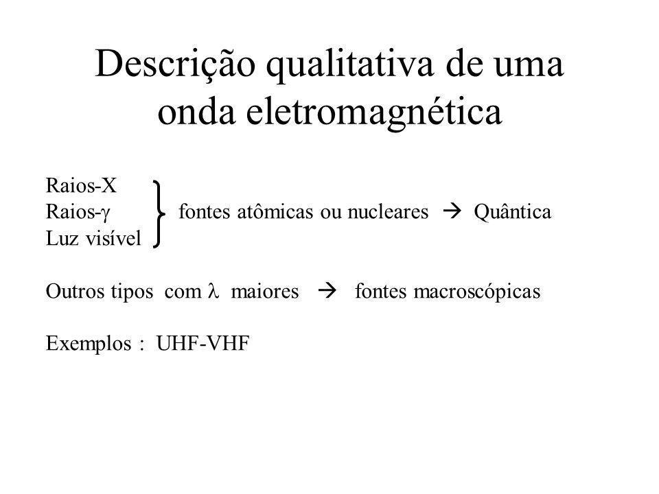 Descrição qualitativa de uma onda eletromagnética