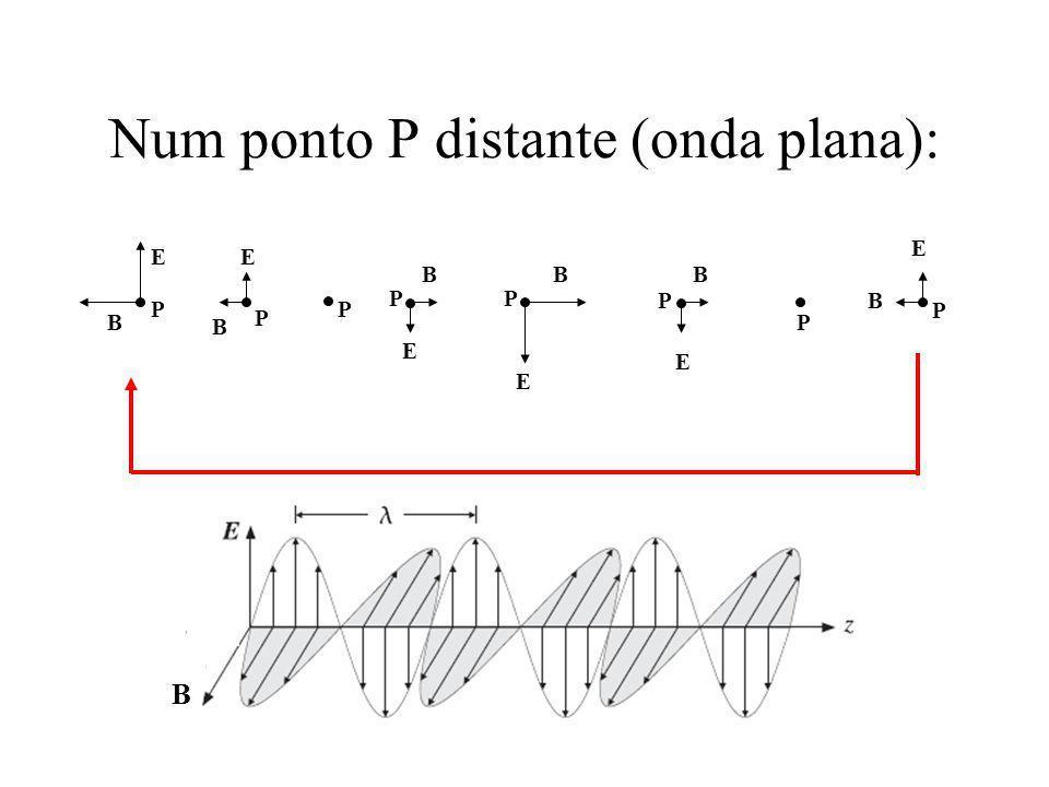 Num ponto P distante (onda plana):