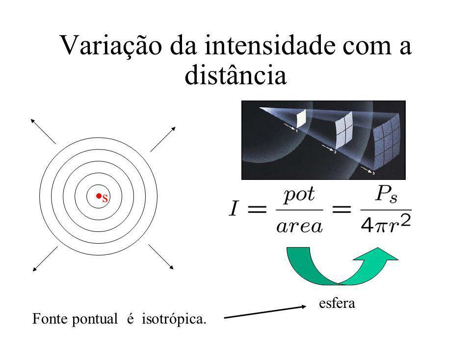Variação da intensidade com a distância