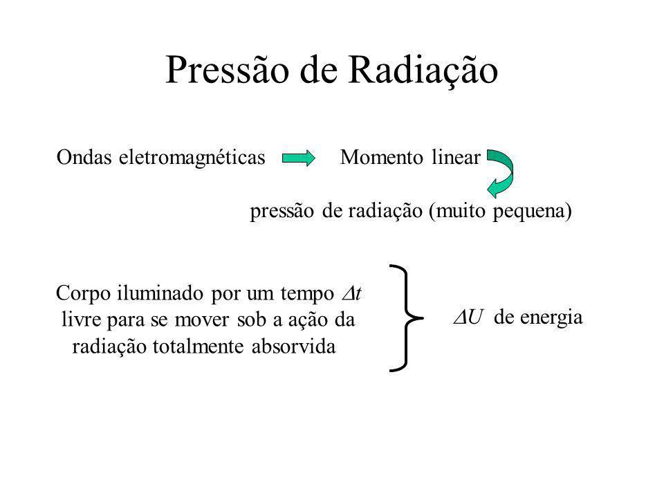 Pressão de Radiação Ondas eletromagnéticas Momento linear